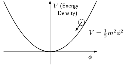 Generic form of the potential for the chaotic inflationary scenario.