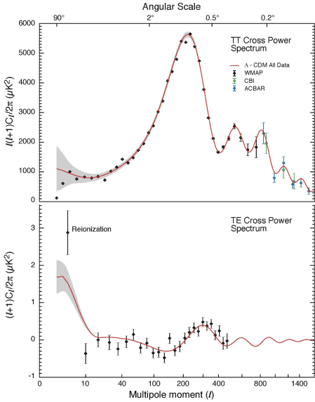 Power spectra of the cosmic background radiation as measured by WMAP (Bennett et al. 2003, courtesy of the NASA/WMAP Science Team). The top panel shows the temperature anisotropies, and the bottom panel shows the correlation between temperature fluctuations and E-mode polarization fluctuations. The solid line is a fit consistent with simple inflationary models.