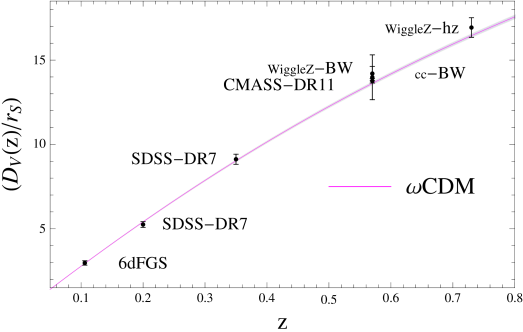 Plot of the distance-redshift relation from various BAO measurements