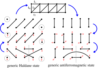 Sketch of the adiabatic path connecting a generic Haldane state via a band insulator to a generic antiferromagnetic spin ladder. The two ground states in the lower two rows belong to the distinct topological sectors of the singlet spin Hilbert space as the number of singlet bonds across a vertical line (shaded) is either odd or even.