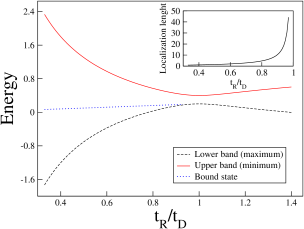 Energy of the bound state compared to the maximum (minimum) of the upper (lower) band as a function of
