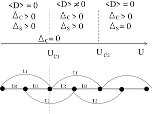 Top: the three different phases of the ionic Hubbard model as a function of