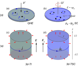 (color online) Electronic responses in (a) two-dimensional (2d) and (c) three-dimensional (3d) topological insulators (TIs) (left) and thermal and mechanical (rotating) responses in (b) 2d and (d) 3d topological superconductors (TSCs) (right). In (b), the arrow along the boundary indicates the chiral Majorana edge channel with dispersion