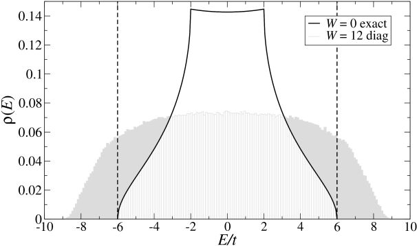 DOS of a clean system (full black line) and a disordered system (grey) with