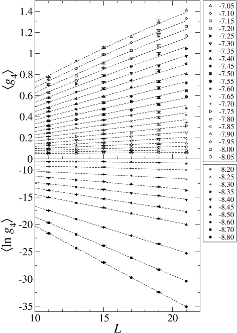System size dependence of the 4-point conductance averages