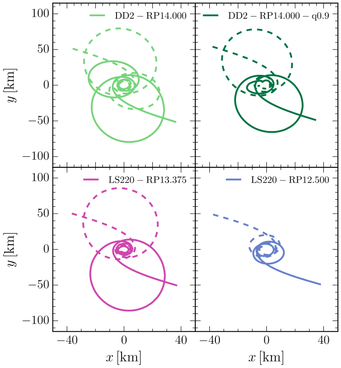 Orbital trajectories of the barycenters of the neutron stars for four representative models, spanning a large range in periastron values, mass ratio and EOS. Note that some binaries have multiple periastron approaches (e.g.,