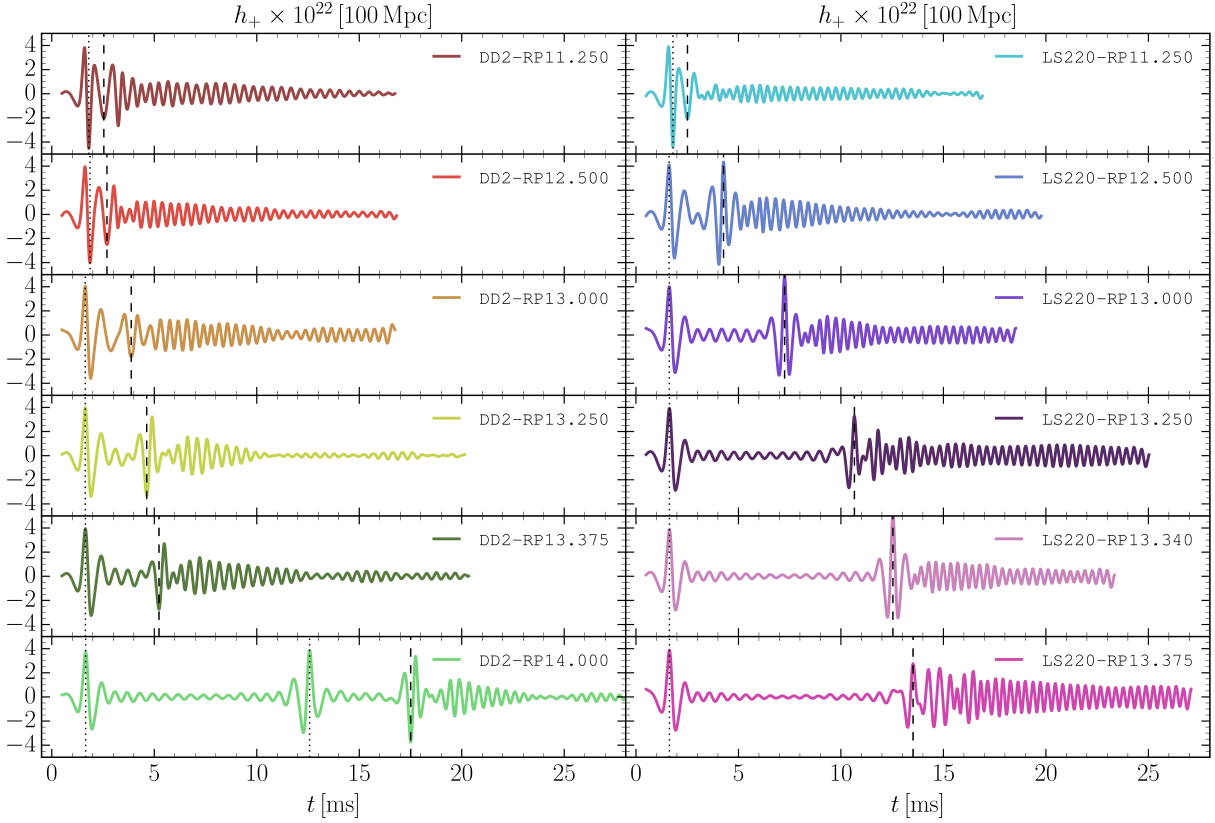 Gravitational-wave strain for a source at