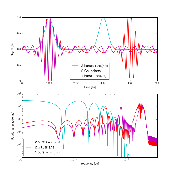 Three toy-model signals illustrating well-known relations between the time domain and frequency domain: A sinusoidal signal with one (magenta) or two (red) bursts and a signal composed of two pure Gaussians with no periodic component (cyan). All signals are zero-padded such that there length increases by a factor of