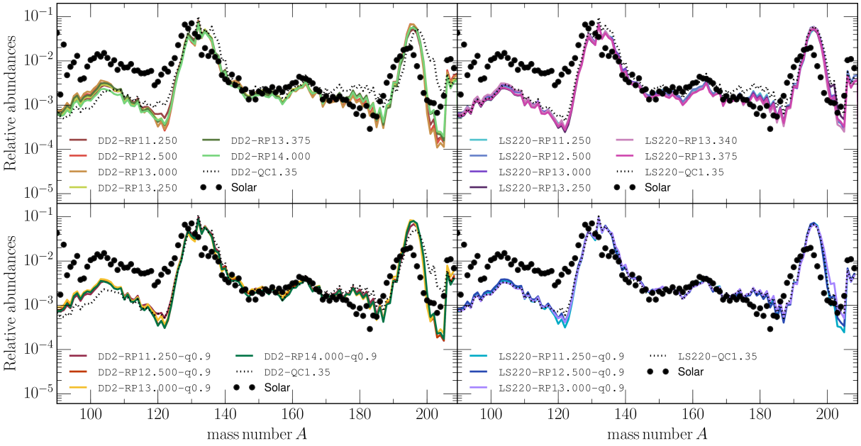 Final abundances of the r-process yields from a representative subset of unbound tracer trajectories for the equal-mass and