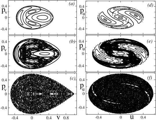 Poincaré surfaces of sections (PSS) of the scaled Hénon-Heiles Hamiltonian