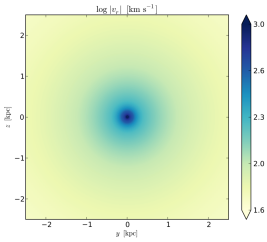 Accretion with cooling and no rotation: absolute value of the radial velocity in the mid-plane cross-section through the