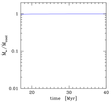 Accretion with cooling and no rotation: evolution of the average accretion rate normalized to the cooling rate (cf.Fig.
