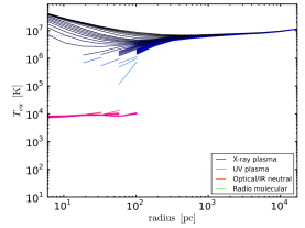 Accretion with cooling and no rotation: 3D emission-weighted radial profiles of density and temperature, probing the multiphase structure of the accretion flow (cf.Fig.