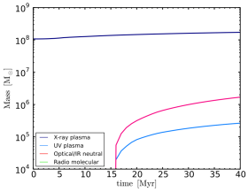 Accretion with cooling and no rotation: evolution of mass for each of the multiphase gas residing within