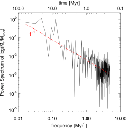 Accretion with turbulence, cooling, AGN heating, and rotation: power spectral density (dex