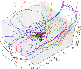 Accretion with turbulence, cooling, AGN heating, and rotation:a sample of streamlines integrated from the outer kpc region (at final time). The plot shows the characteristic chaotic motions defining CCA, which lead to recurrent multiphase gas elements interactions increasing toward smaller radii.