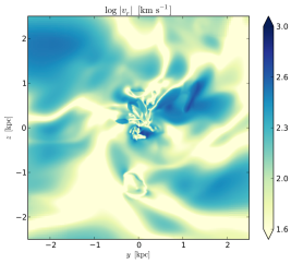 Accretion with turbulence, cooling, AGN heating, and rotation: absolute value of the radial velocity in the mid-plane cross-section through the