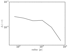 Accretion with turbulence, cooling, AGN heating, and rotation: (top to bottom) distribution of the leaf clump mass, temperature, effective spherical radius, and volume filling within enclosed radius (final time). The mass distribution is quasi lognormal with the high-end tails dominated by molecular gas (a guideline gaussian with variance from the data is overplotted). The clumps have bimodal