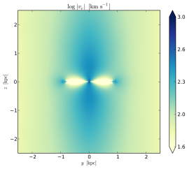Accretion with cooling and rotation: absolute value of the radial velocity in the mid-plane cross-section through the