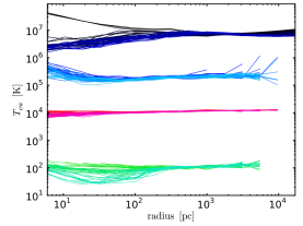 Accretion with turbulence, cooling, AGN heating, and rotation: 3D emission-weighted radial profiles of density and temperature, probing the multiphase structure of the CCA flow. The flow is mainly comprised of 3 phases: plasma (blue), neutral gas (red), and molecular gas (green). The plasma is further separated into the X-ray (