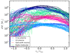 Accretion with turbulence, cooling, AGN heating, and rotation: multiphase mass distribution per bin of rotational velocity normalized to circular velocity (cf. Fig.