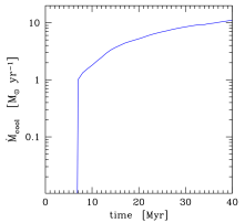 Accretion with cooling and rotation: evolution of the average accretion rate as a fraction of the cooling rate (top). Average cooling rate in