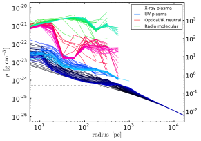 Accretion with cooling and rotation: 3D emission-weighted radial profiles of density and temperature. The multiphase flow is mainly comprised of plasma (blue), neutral gas (red), and molecular gas (green). The plasma is further separated into the X-ray (