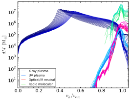 Accretion with cooling and rotation: multiphase mass distribution per bin of rotational velocity divided by circular velocity
