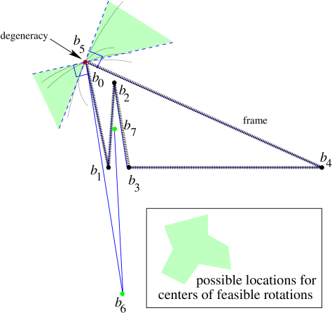 A polygonal chain that cannot be opened with single-joint moves.