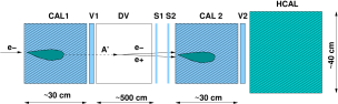 Schematic illustration of the setup to search for dark photons in a light-shining-through-a-wall-type experiment at high energies. The incident electron energy absorption in the calorimeter CAL1 is accompanied by the emission of bremsstrahlung