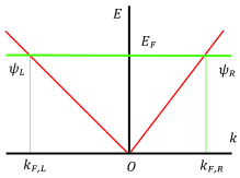 At finite charge density, fermion levels fill up to a Fermi energy