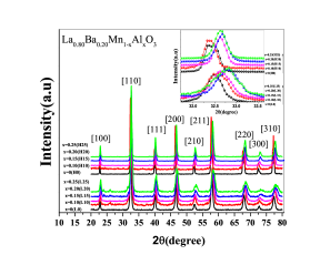 The XRD pattern of all samples at room temperature that were sintered at in 750