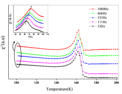 The imaginary part of the susceptibility for H15 sample that measured at different frequencies. The inset shows the evolution of the peak by the increase of the frequency.
