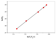 Ln-Ln plot of the reduced temperature (