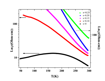 Dependence of resistivity on temperature for La