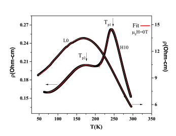 Temperature dependence of the resistivity of La