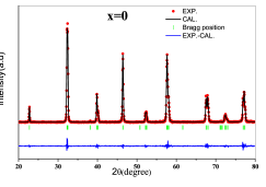 The observed and calculated XRD patterns of H0 sample by Reitveld analysis. Red points (circle) shows the results of through experiments, black lines obtained from calculation, the blue line shows the difference between calculation and the results of experience and eventually green vertical lines, points out the Bragg positions.