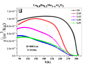 Temperature dependence of (a) samples that annealed in 750