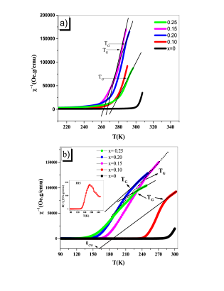 Temperature dependence of the inverse magnetic susceptibility for a series of La