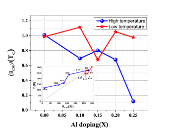This graph shows the