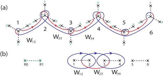(a) The slave genon representation for a single chain of the honeycomb model. The loops corresponding to the quasiparticle loop operators