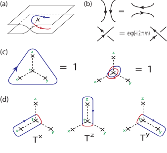 (a) A genon (twist defect) in a bilayer FQH system, is marked by the X. The branch cut emanating from the genon connects the two layers. (b) The Wilson lines of the Abelian quasiparticles can locally be cut and rejoined. (c) A spin is represented in terms of
