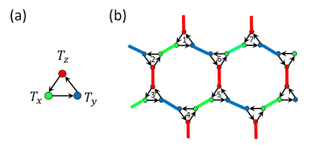 (a) The arrow between three operators on one site, indicating their commutation relations (see text); (b) The arrows drawn on each site of a honeycomb lattice, which is used to determine the commutation relation between operators in the Hamiltonian.