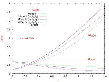 Superposition of the best estimates for the dimensionless interaction function