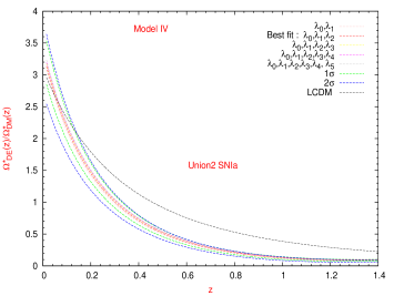 Superposition of the best estimates for the rate between dark density parameters