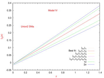 Reconstruction for the dimensionless interaction function