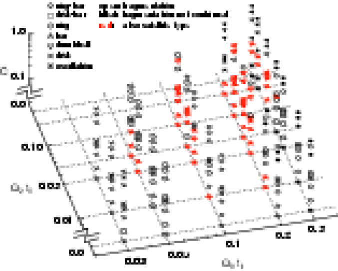 Types of collapse and fragmentation in the three-dimensional phase space of (