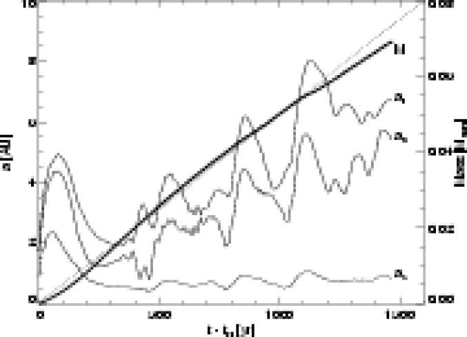 Size of the adiabatic core and mass in the accretion phase as a function of time for a model of
