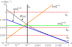 The evolution of a series of scales associated with ULA perturbations. Note that while