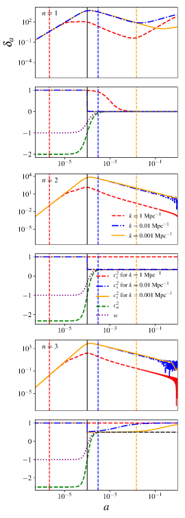 Evolution of the density contrast for the three forms of the ULA potential considered in this paper and with